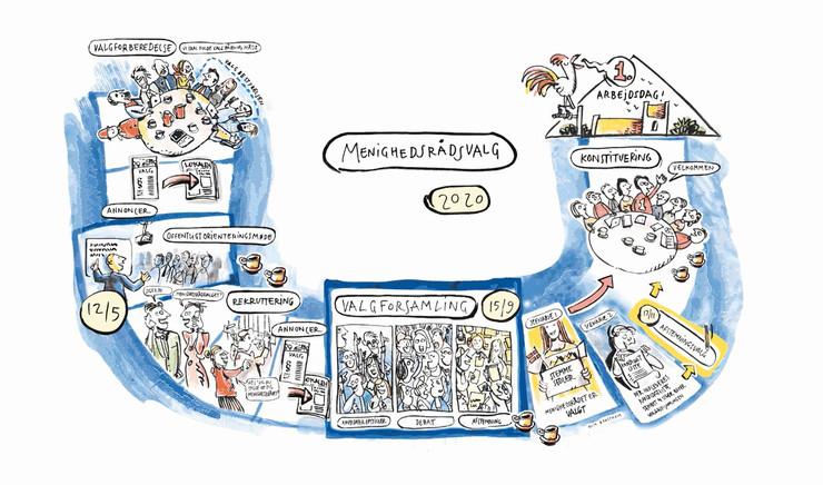 Tegneserie om menighedsrådsvalg