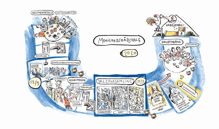 Tegneserie om menighedsrådsvalget 2020